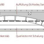 Kaschierte Preußische Kappendecke mit ebener Untersicht