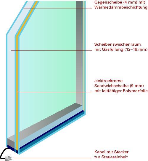 Leistungsf hige glasfassaden anpassungsf hig db for Fenster cham