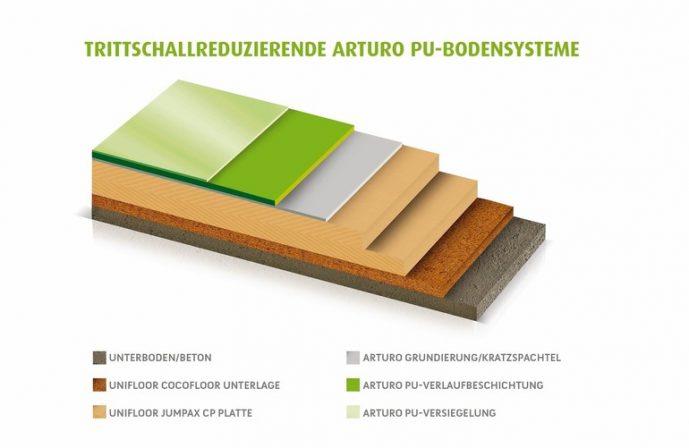 Arturo_PU-Bodensysteme.jpg