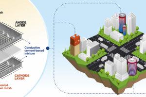Gebäude als Betonbatterie