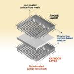 Konzept für eine Betonbatterie
