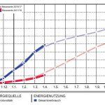 Effizienzhaus Plus Neu-Ulm