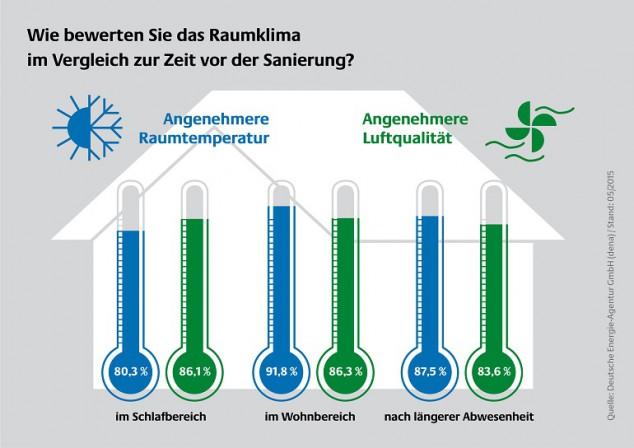 Dena Umfrage Zur Akzeptanz Von Effizienzhaus Sanierungen