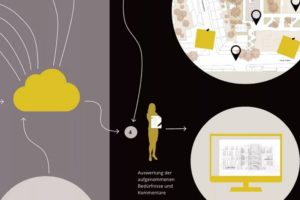 Schaubild für das Online-Tool inkluDESIGN für die barrierefreie Planung