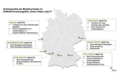 Green Urban Labs