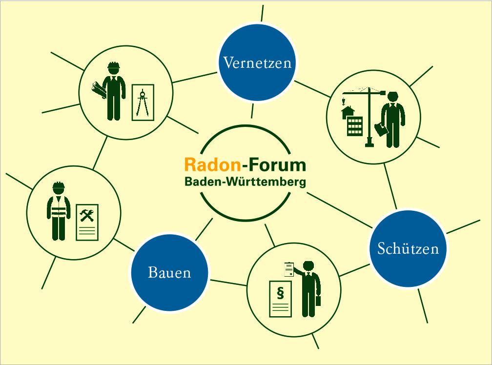 Radon-Forum